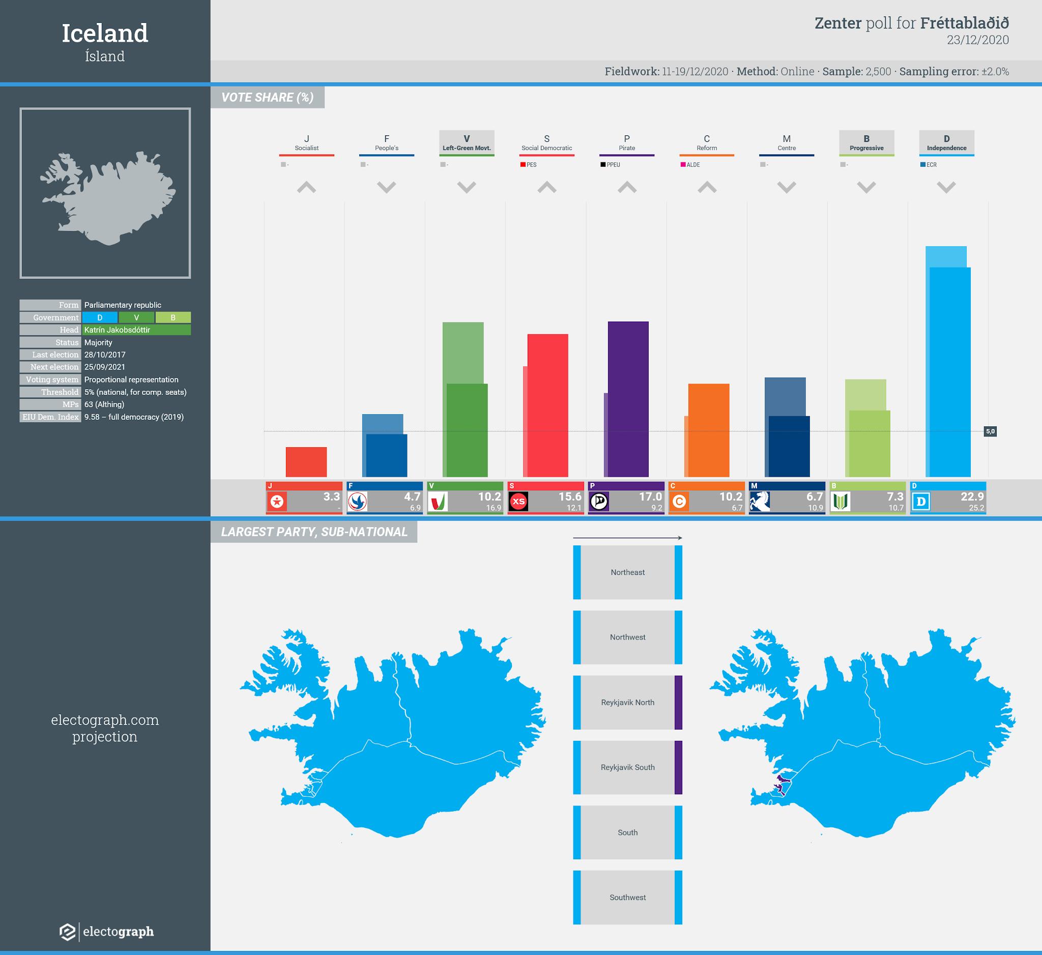 ICELAND: Zenter poll chart for Fréttablaðið, 23 December 2020