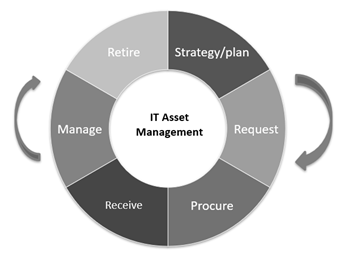 it-asset-lifecycle