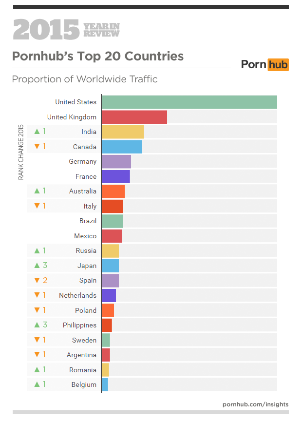 1-pornhub-insights-2015-year-in-review-top-20-countries1.png