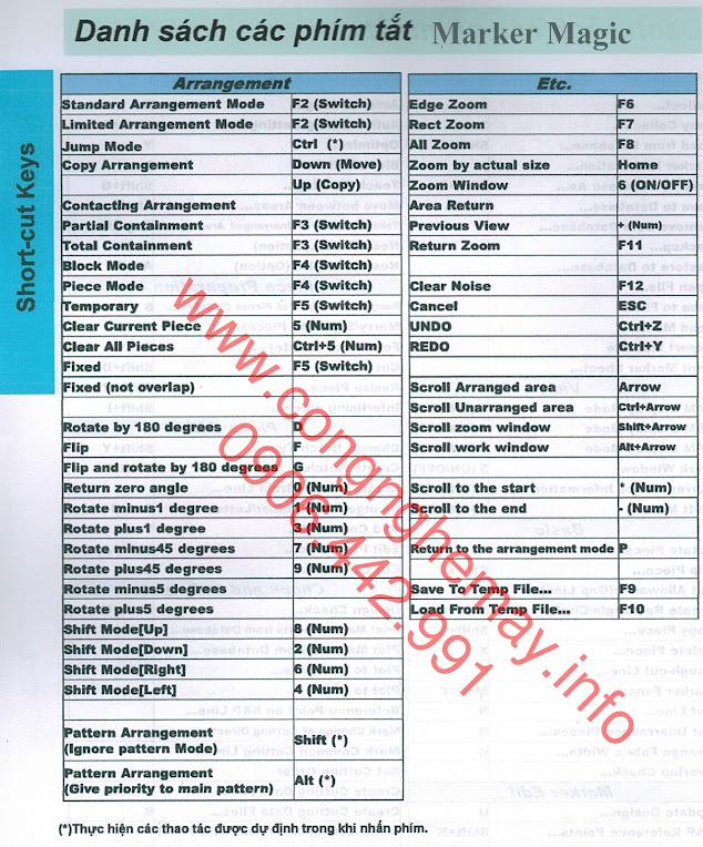Short-cut Keys và Glossary Cơ Bản Phần Mềm CREACOMPO Toray-ACS 5