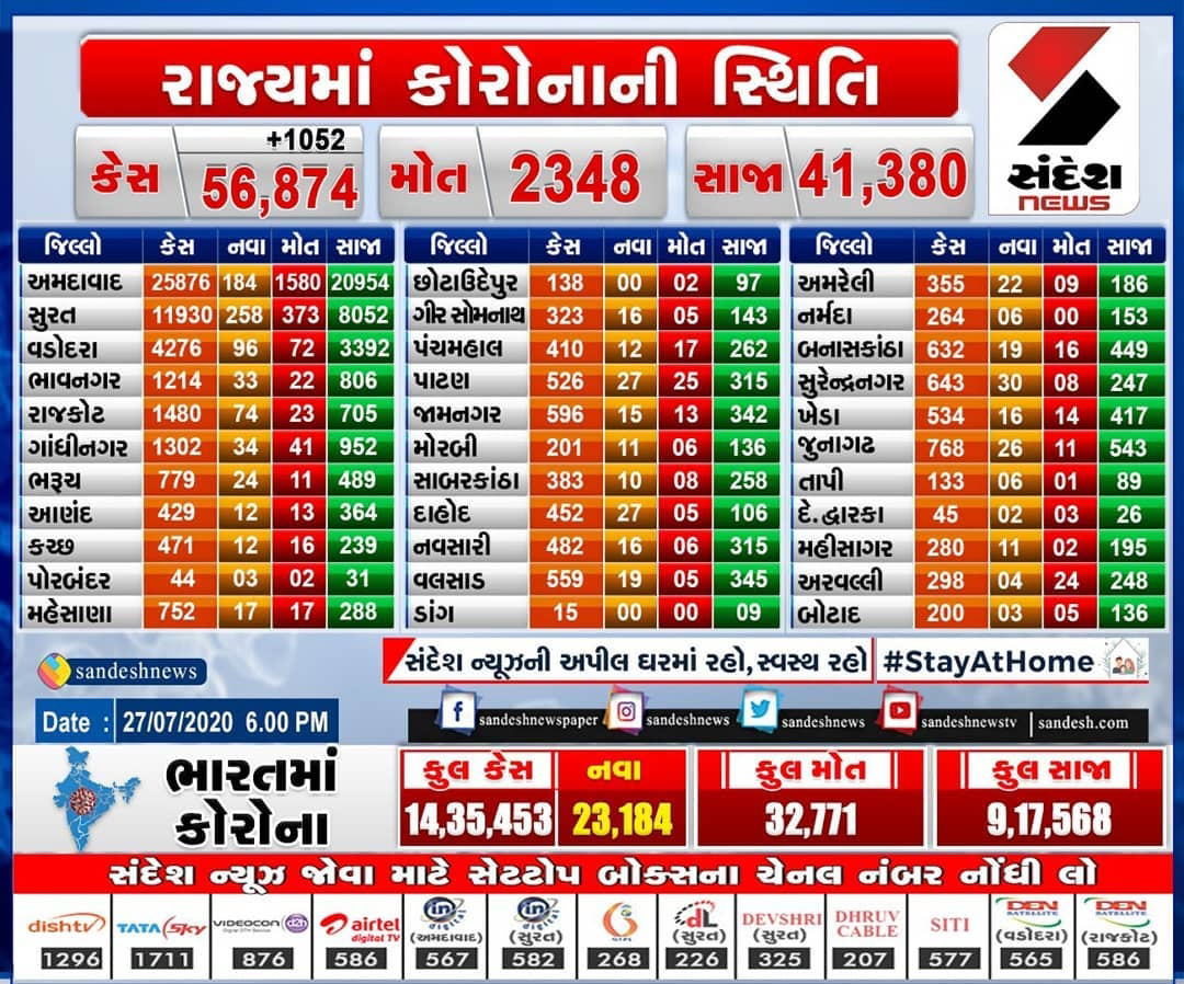Gujarat Corona update date 27 july 2020