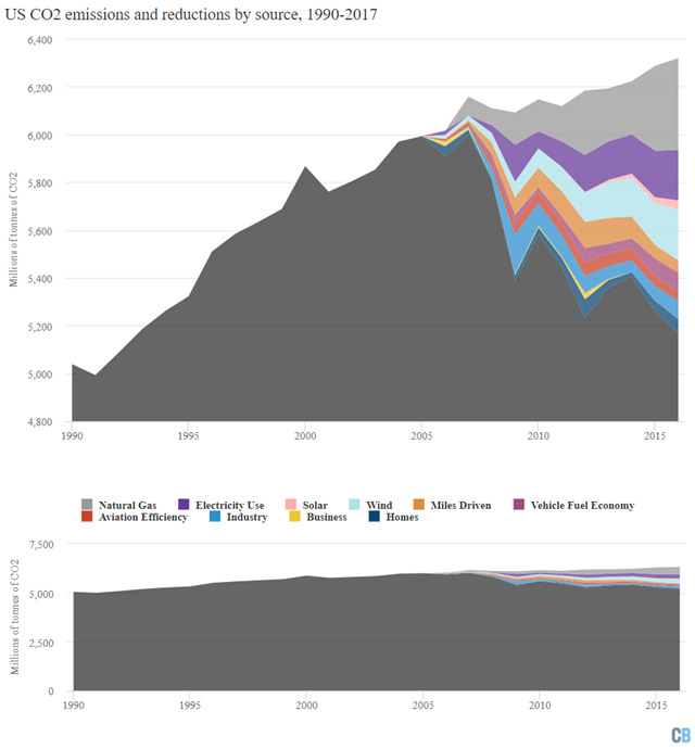 Annual US CO2 emissions and reductions by source (in million metric tonnes), 1990-2017, from energy in black, with estimated reductions by factor shown by colored wedges. Top chart shows zoomed-in reductions with a truncated y-axis, while bottom chart shows the same chart with a y-axis starting at zero. Graphic: Carbon Brief