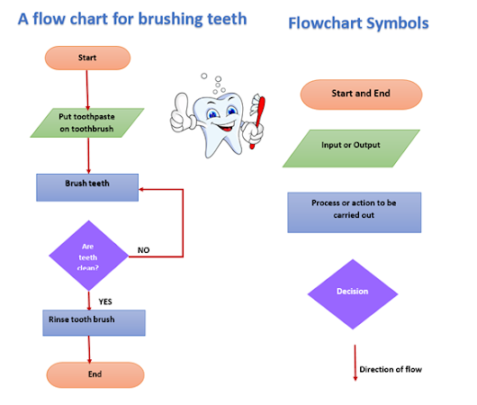 flowchart how to use or symbol