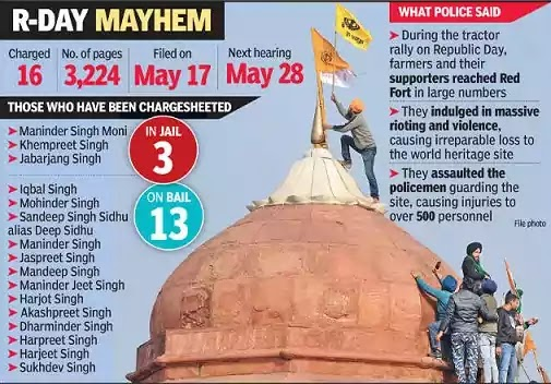 A Planned Conspiracy at Red Fort: Delhi Police