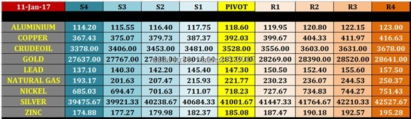 mcx commodity intraday pivot levels for 11 jan 2017