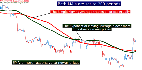 trading forex menggunakan moving average