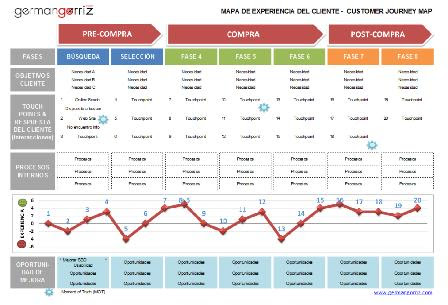 Customer-Journey-Map-germangorriz