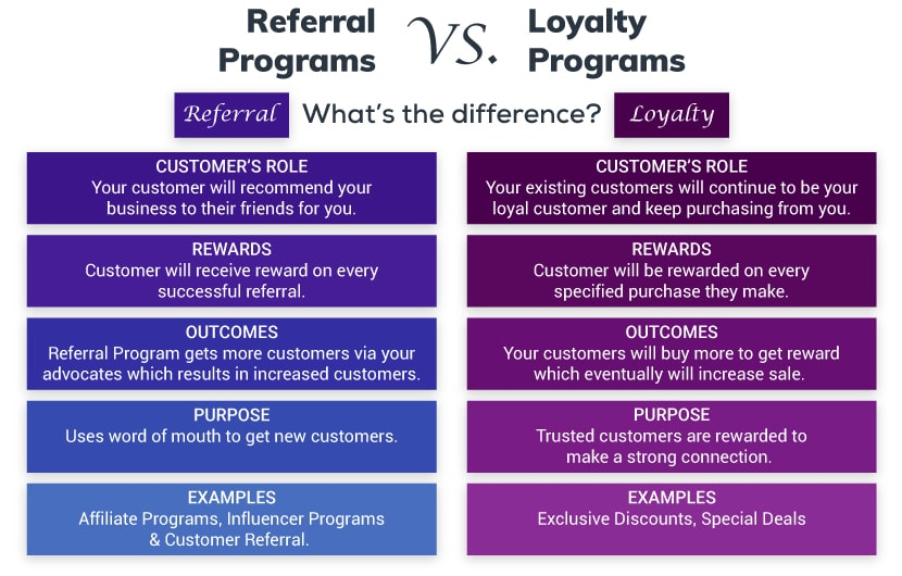 Loyalty program vs Referral program