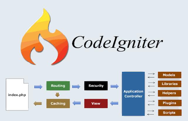 10 اسباب تجعلك تتعلم البرمجة بإطار (منصة) العمل CodeIgniter
