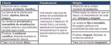 ciencia, pseudociencia y religión
