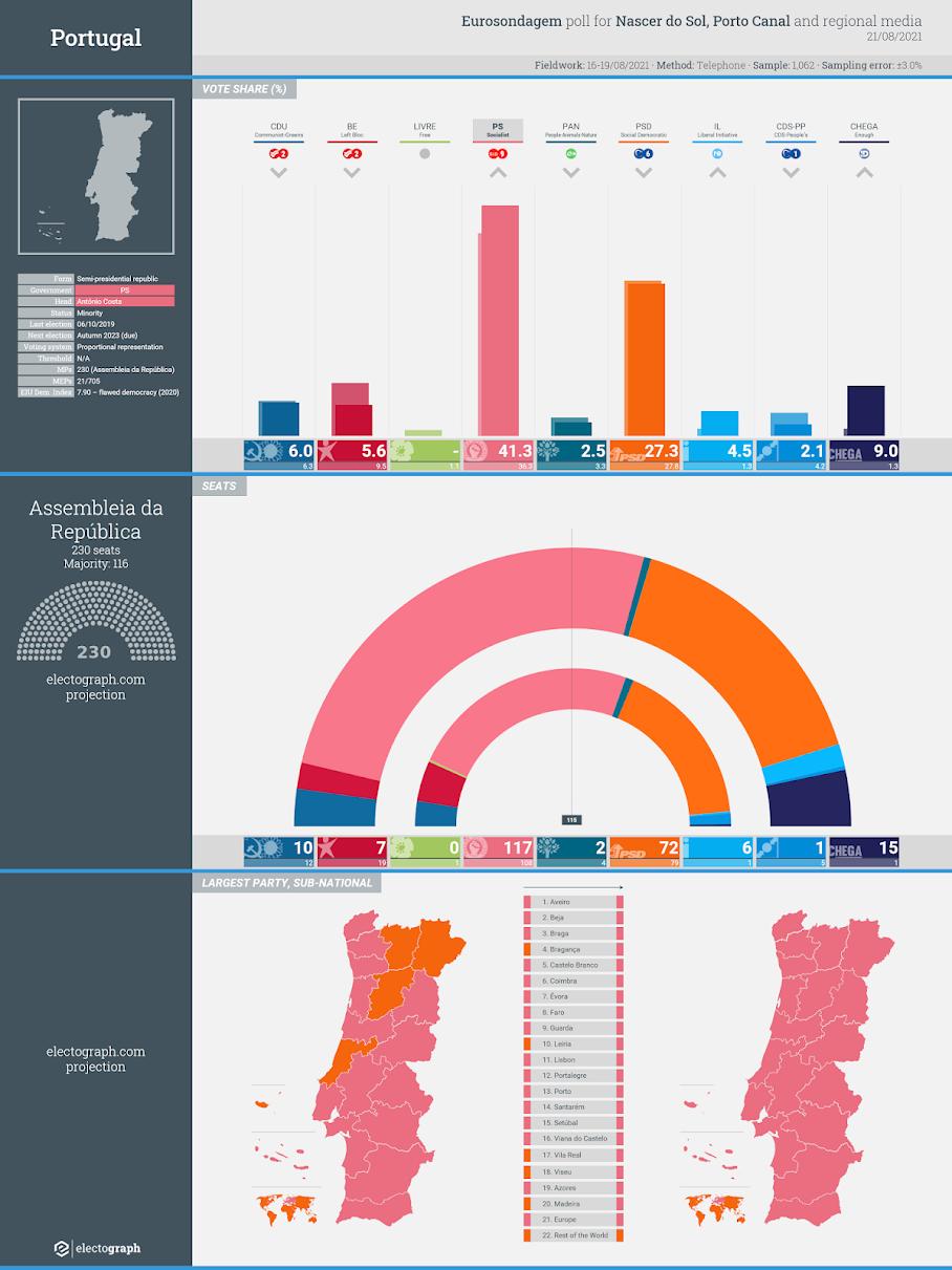 PORTUGAL: Eurosondagem poll chart for Nascer do Sol, Porto Canal and regional media, 21 August 2021