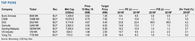 stock picks post GE14