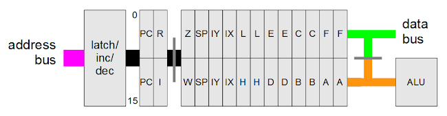 Structure of the Z-80's register file. The address is 16 bits wide, while the data buses are 8 bits wide. Gray lines show switches between bus segments.