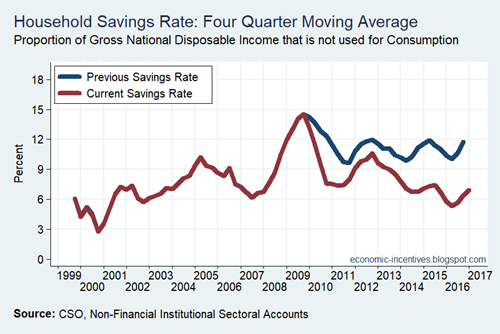 Savings Rates - Old and Revised