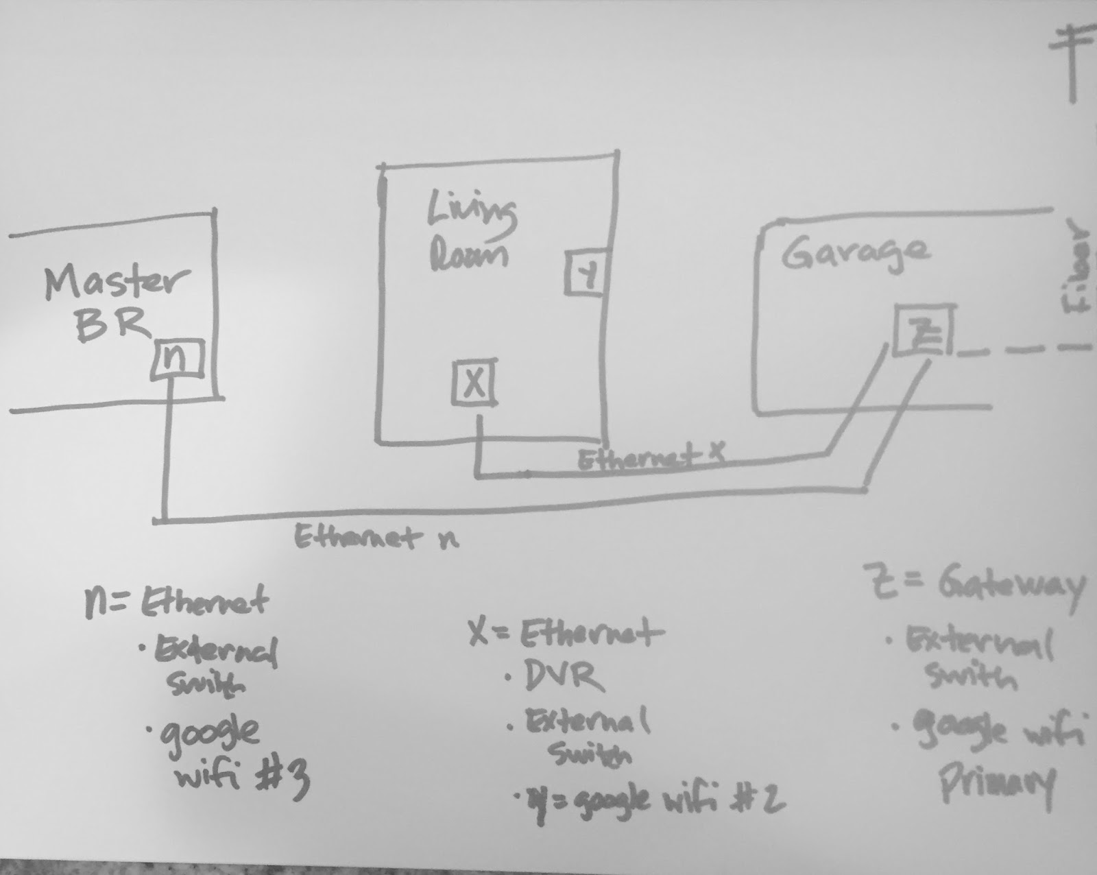 AT&T Uverse DVR, Gigabit Fiber, Coverage in a long house ... on wifi connector, wifi block diagram, wifi antenna, wifi thermostat, wifi speakers diagram, wifi clock,