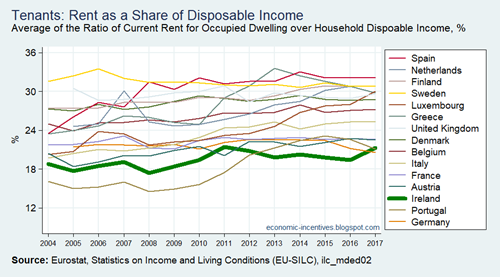 EU15 SILC Share of Rent in Disposable Income 2004-2017