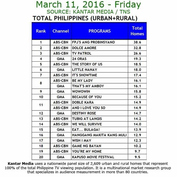 Kantar Media National TV Ratings - March 11, 2016