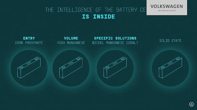 Nueva generación de baterías del grupo Volkswagen