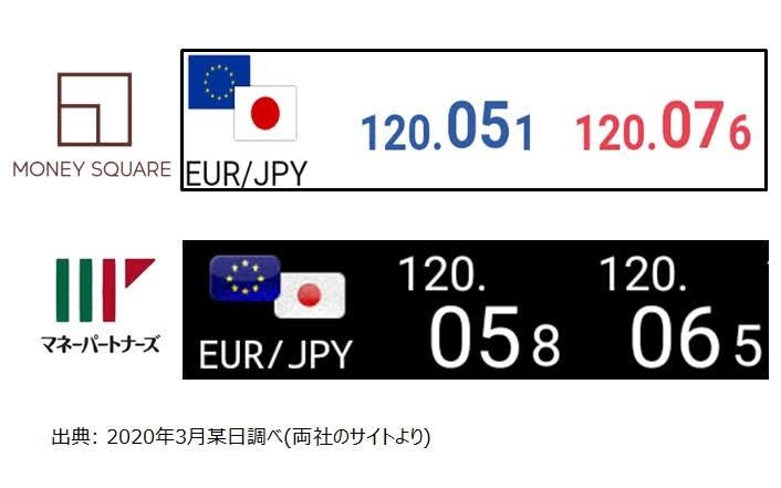 EUR/JPYのスプレッド(マネースクエアとマネーパートナーズ)