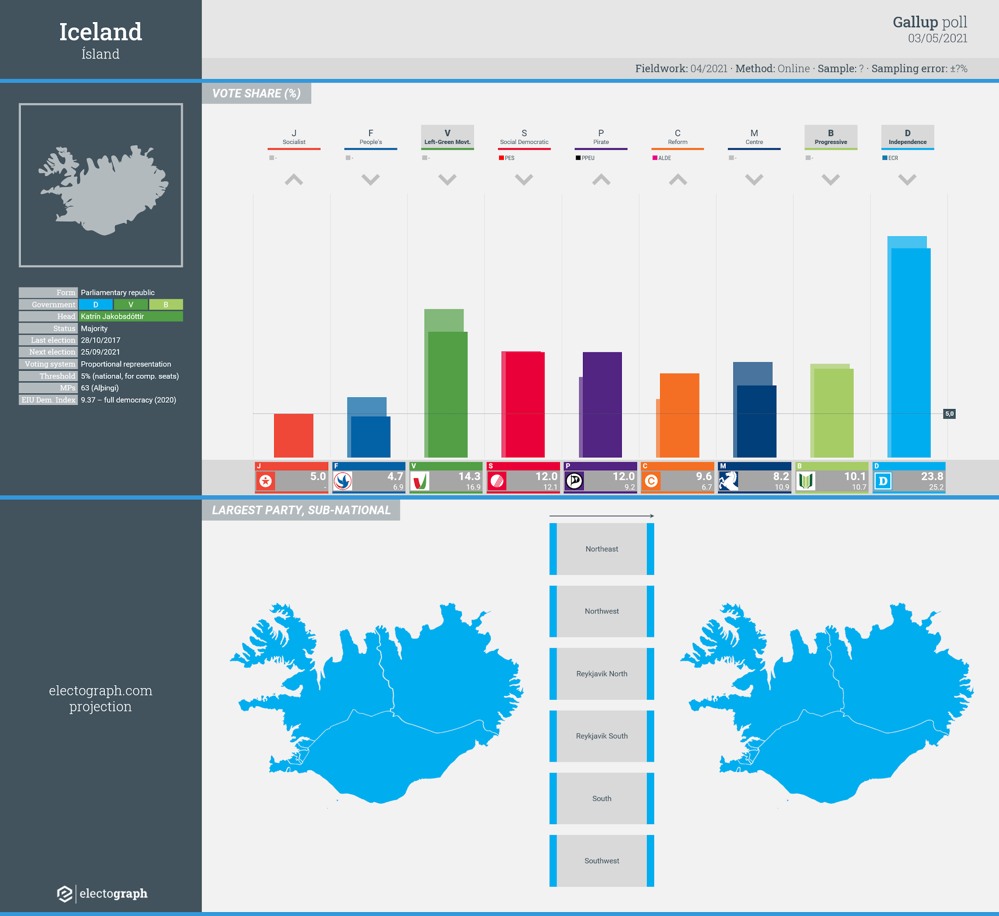 ICELAND: Gallup poll chart, 3 May 2021