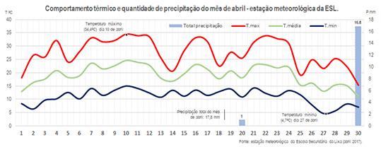 Comportamento térmico e quantidade de precipitação do mês de abril - estação meteorológica da ESL