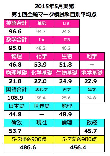2015年5月実施第1回全統マーク模試の科目別平均点