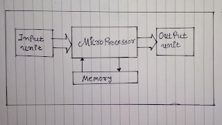 8085 microprocessor it is my first blog on 8085 microprocessor i hope you like this all information about 8085 microprocessor so lets starts the blogging ccuart Images