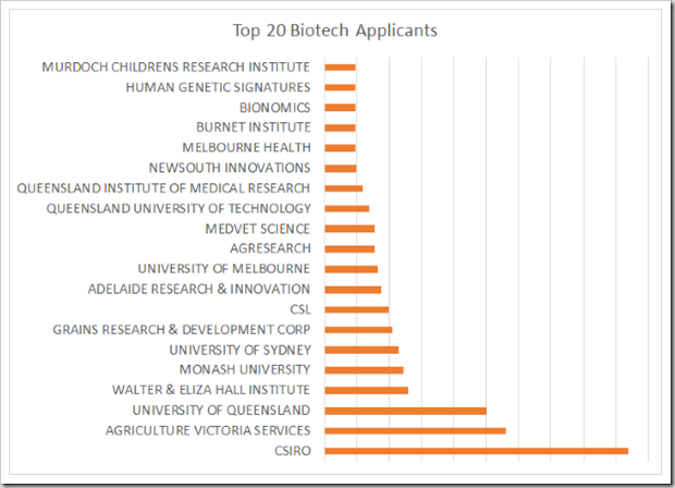 Top20Applicants