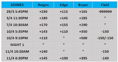 5Dimes' WWE WrestleMania 37 Betting Odds