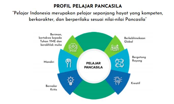Profil Pelajar Pancasila dan Merdeka Belajar prinsip pembelajaran dan prinsip asesmen pada kurikulum sekolah penggerak