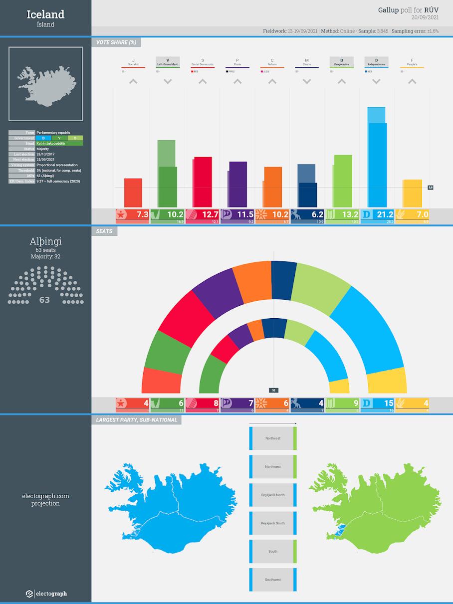 ICELAND: Gallup poll chart for RÚV, 20 September 2021