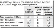Tassi di occupazione, disoccupazione e inattività. Maggio 2016