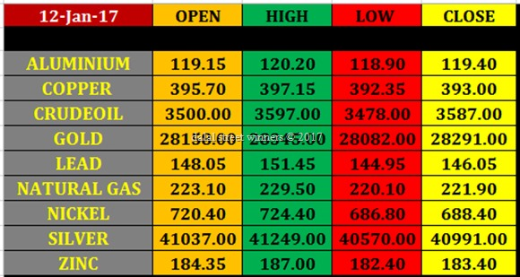 Today's commodity Market closing rates 11 jan 2017