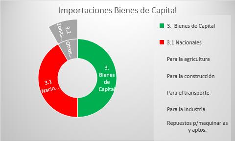 Importaciones dominicanas