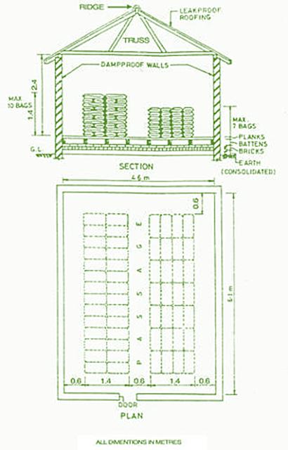 Proper Method for Storing Cement
