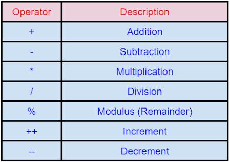 Arithmetic Operators Introduction To JavaScript Programming