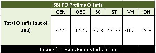 SBI-PO-Exam-Cutoffs