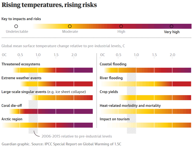 Risks to different Earth systems due to rising global mean surface temperature. Data: IPCC Special Report on Global Warming of 1.5C. Graphic: The Guardian