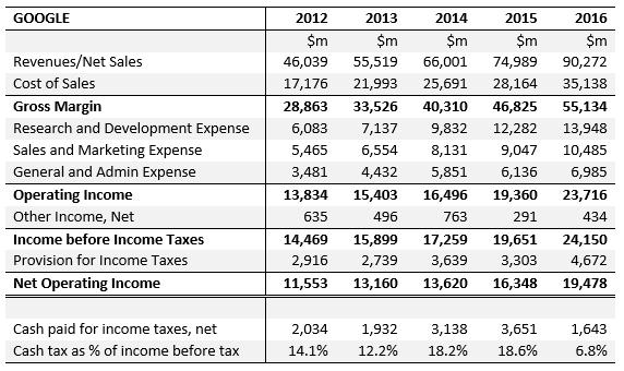 [Google+Income+Statements+2012-2016%5B5%5D]