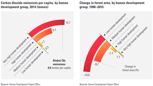 Carbon dioxide emissions per capita (tonnes), by human development group, 2014 (left); Change in forest area (percent), by human development group, 1990–2015 (right). Graphic: UN Human Development Report Office