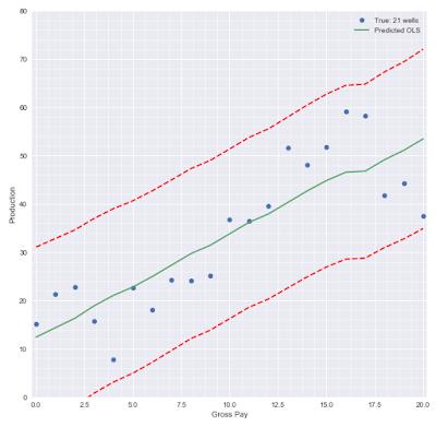Prediction interval for multivariate regression - Google Groups