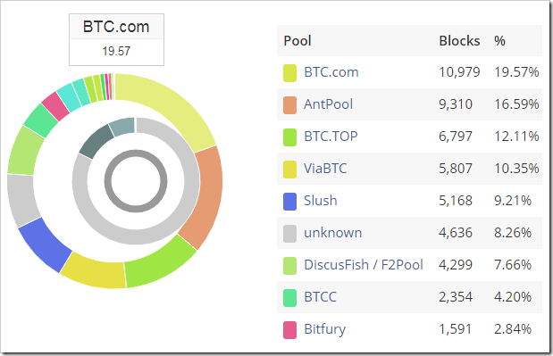 biggest bitcoin mining pools