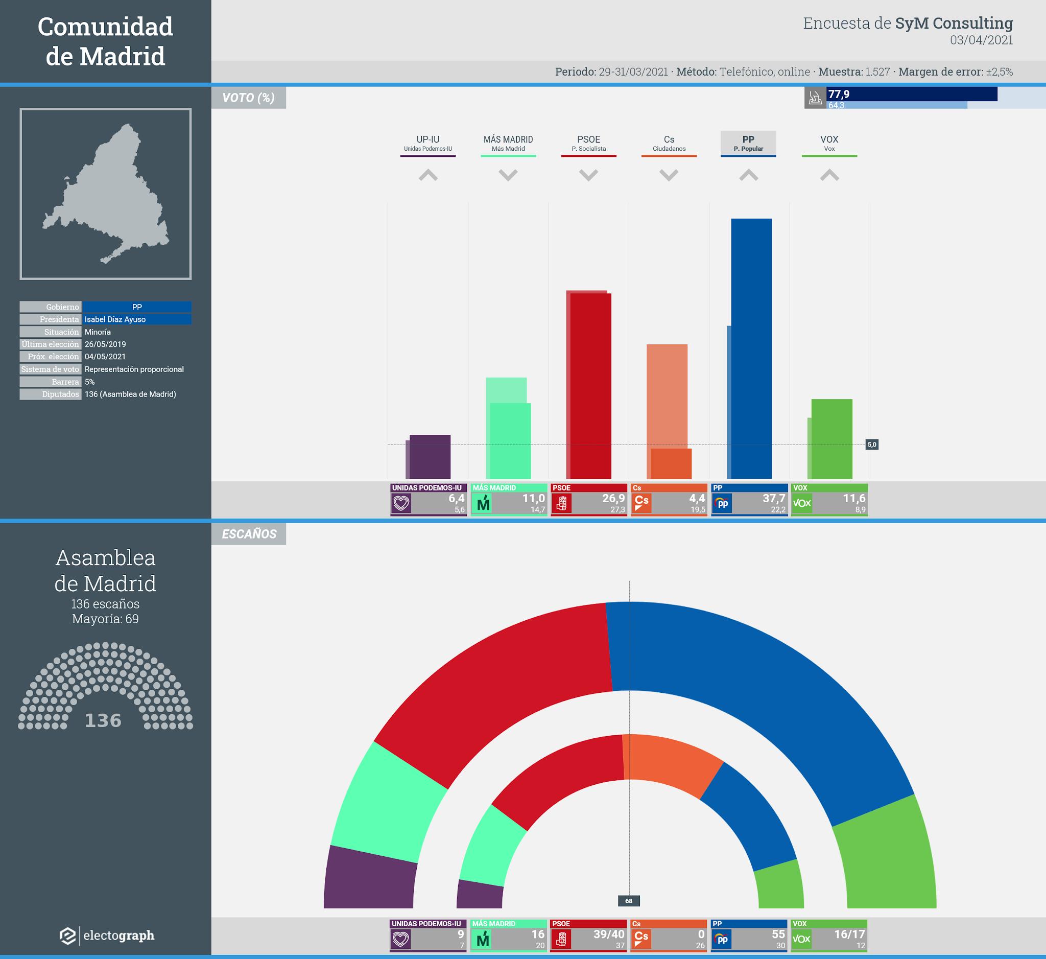 Gráfico de la encuesta para elecciones autonómicas en la Comunidad de Madrid realizada por SyM Consulting, 3 de abril de 2021