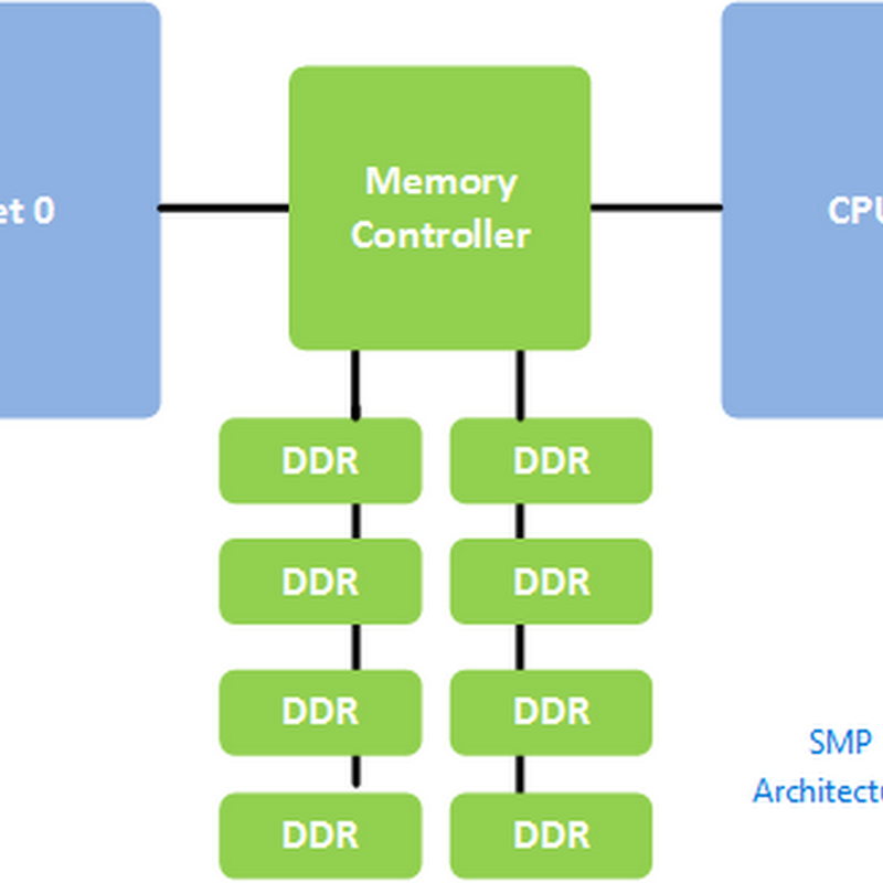 vSphere Design for NUMA Architecture and Alignment