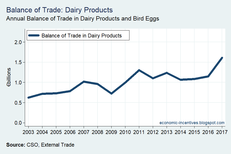 [Balance+of+Trade+in+Dairy+Products%5B2%5D]