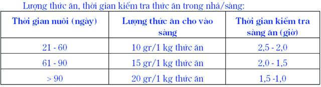 Quản lý sử dụng thức ăn công nghiệp trong nuôi tôm - 55b09b098df5d