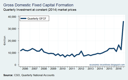 Quarterly GFCF since 2006