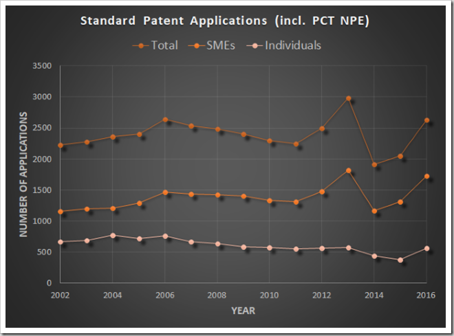 Standard patent filing numbers