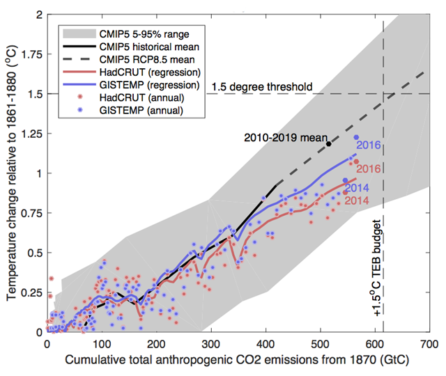 Temperature change as a function of cumulative emissions. Black solid line shows the CMIP5 historical mean, and black dashed is the RCP8.5 projection. Colored lines represent regression reconstructions as in Otto (2015) using observational temperatures from HadCRUT4 and GISTEMP, with cumulative emissions from the Global Carbon Project. Colored points show individual years from observations. Graphic: Sanderson, 2017 / RealClimate
