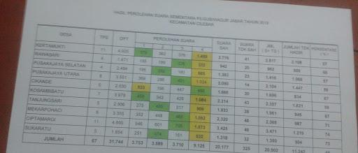 Paslon Nomor Urut 4 di Kecamatan Cilebar Karawang Jadi Juara Pertama